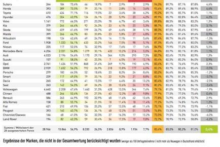 zuriedenheitsstudie-automarke-2013-1