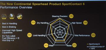 SportContact 6 je od predhodnice boljša v vseh pogledih.