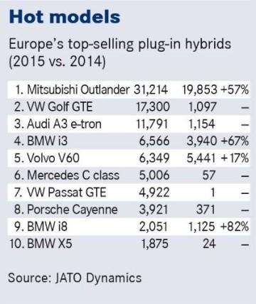 Hibrid Evropa prodaja_2