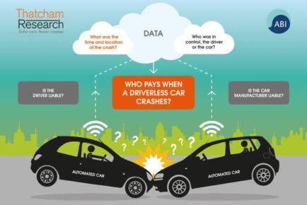Kdo je kriv ob nesreči avtonomnega vozila?