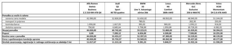 cene in stroški PRIMA premium SUV