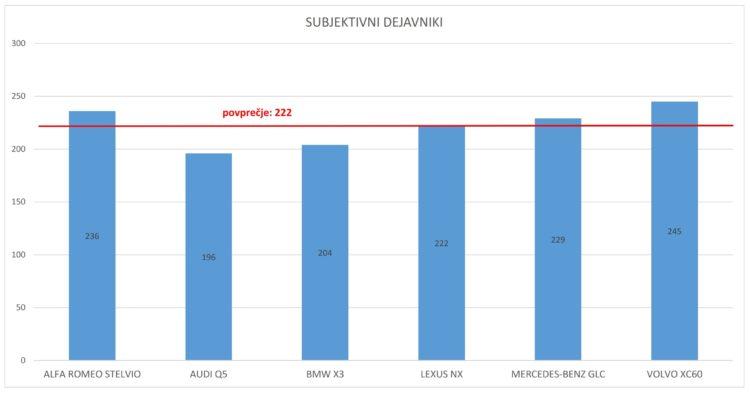 graf subjektivni