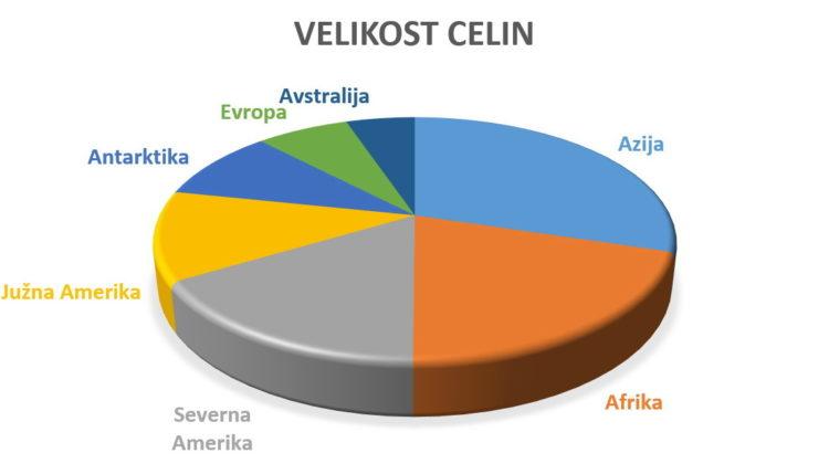 Razviti zahodni svet, torej Evropa, Severna Amerika in Avstralija, zaseda 28 odstotkov kopnega in poseljuje 21 odstotkov prebivalstva. Tu so ekološka prizadevanja (dokaj) močna, v preostalem svetu pa …