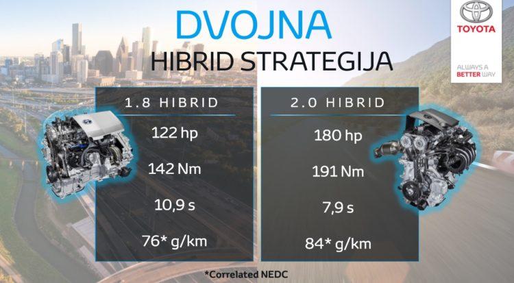 dual hybrid strategy