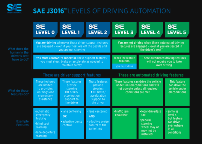 SAE levels of driving automation J3016