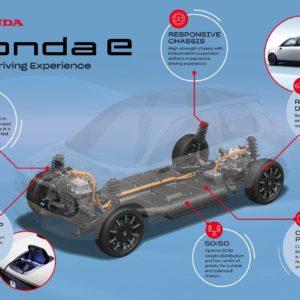 honda-e-platform-infographic