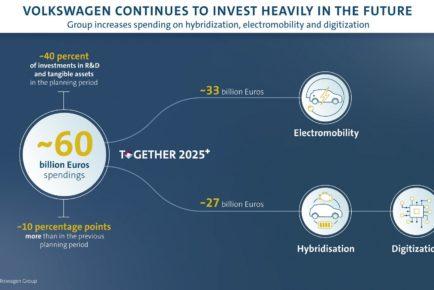 VW-Group-EV-Digital-Investment-01