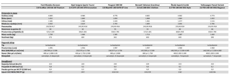 PRIMA D karavani-tehnicni podatki