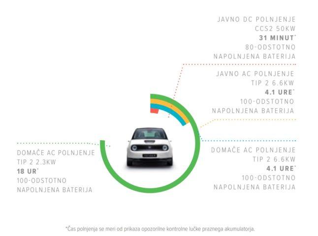 polnjenje Honda e